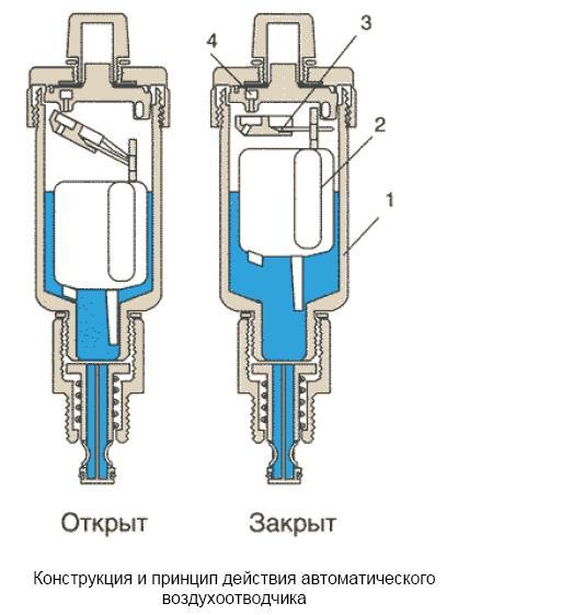 Конструкция прямого автоматического отводчика воздуха с патрубком прямой автоматический воздухоотводчик